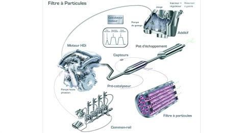/image/84/9/peugeot_3008mv_filtre-a-particules-480x260.98849.jpg
